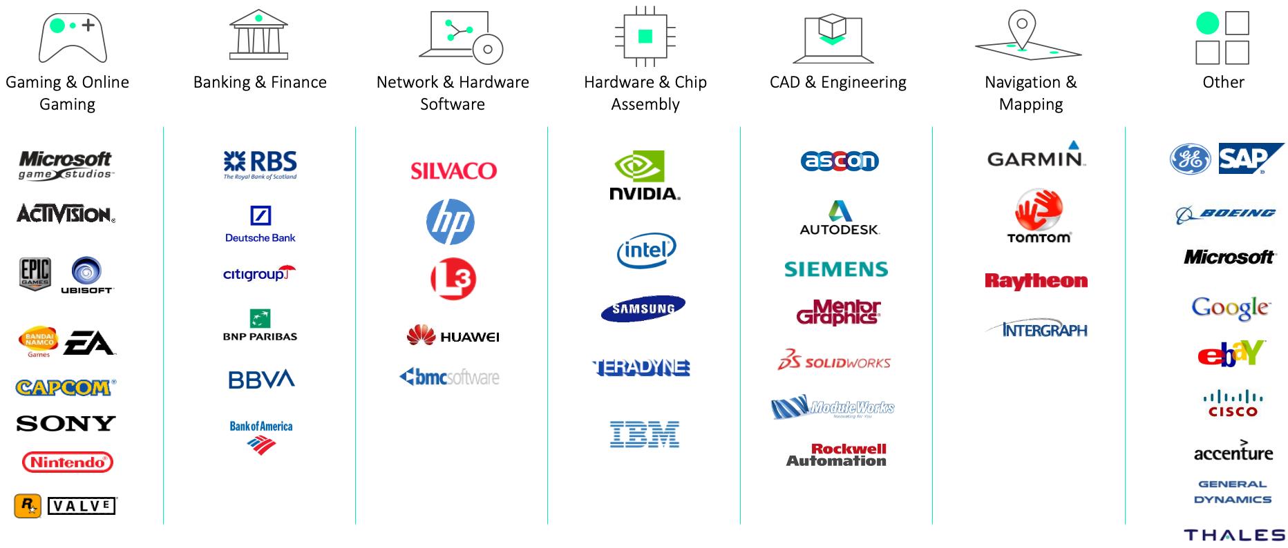 Incredibuild Customer Overview