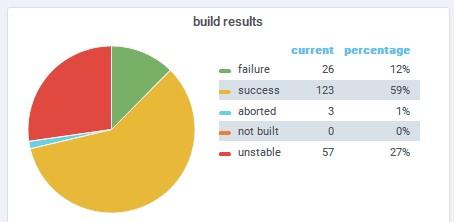 Abb. 2: Build Resultate