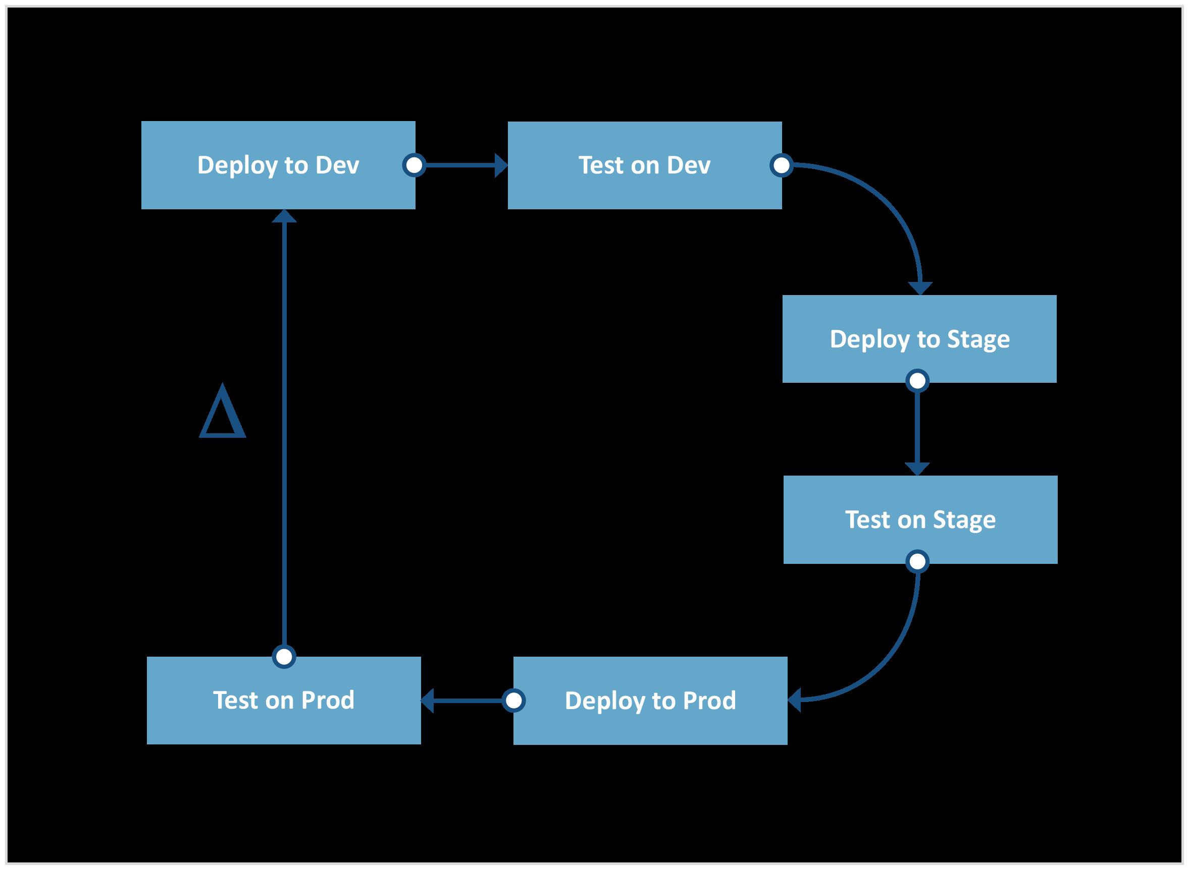 Abbildung 2: Software Delivery Prozess (heute)